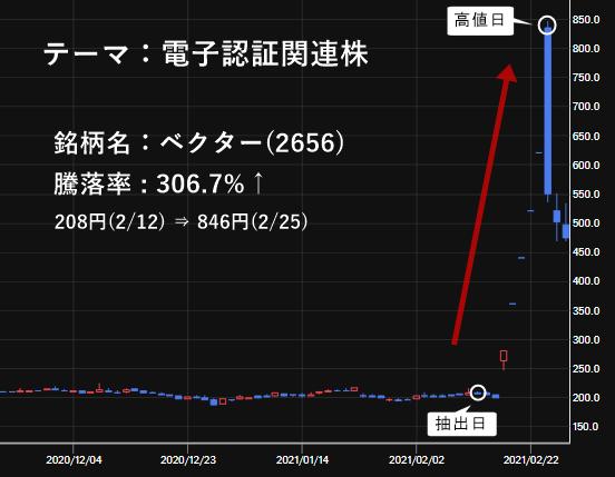 ベクター(2656)の株価チャート