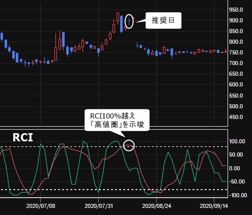 アミファ(7800)の株価チャートをRCIで確認