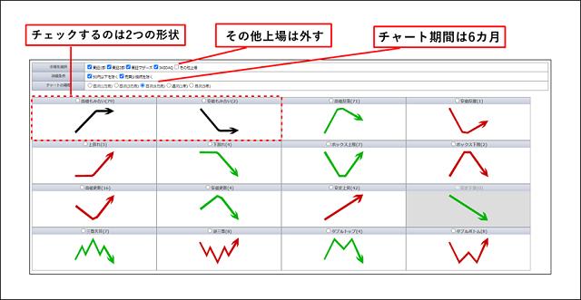 株マップ.comの「チャート形状検索 」