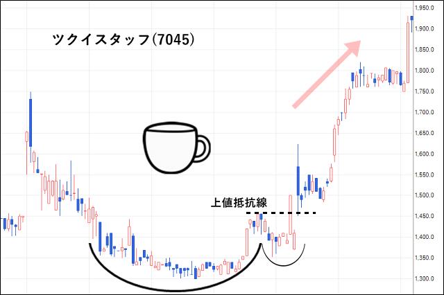 ツクイスタッフ(7045)の株価チャート