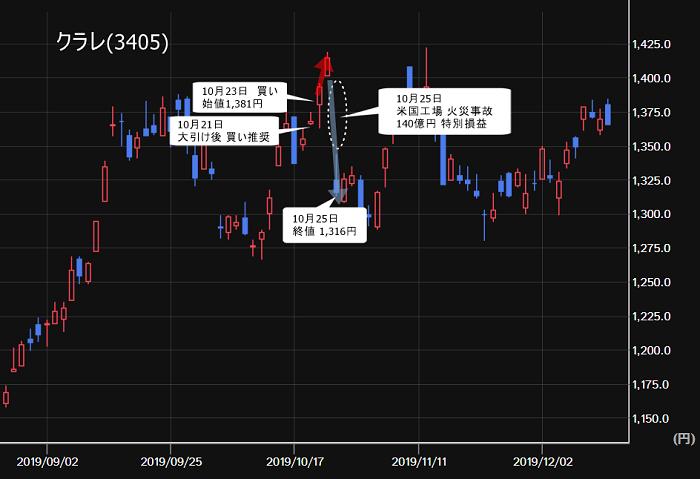 クラレ(3405) 株価チャート