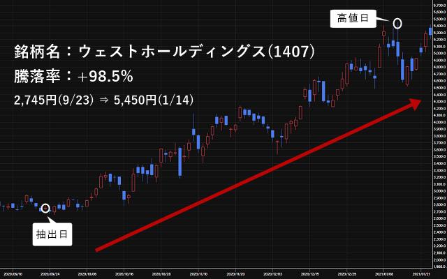 ウェストホールディングス(1407)の株価チャート