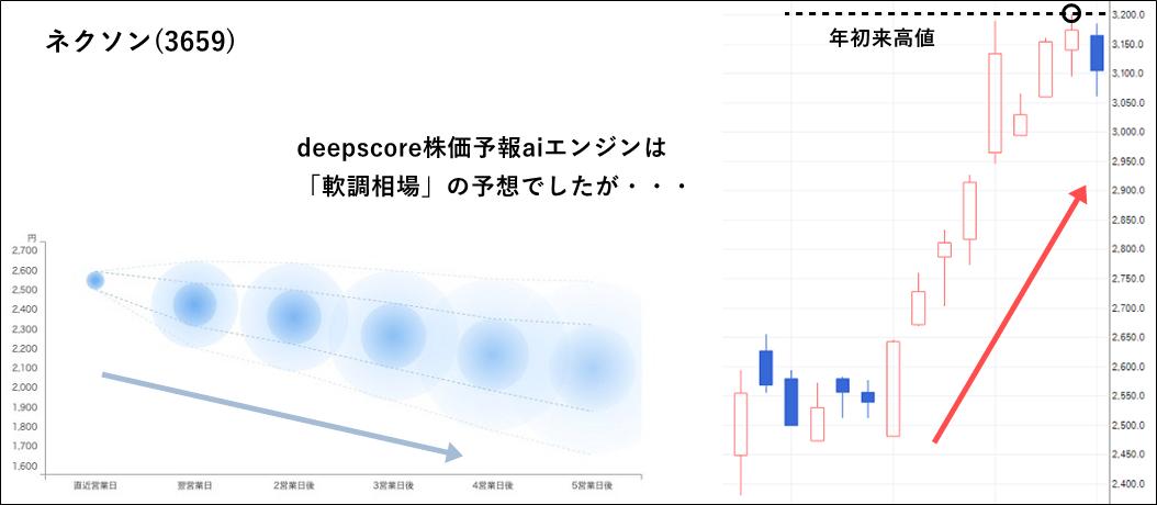 deepscore株価予報aiエンジンの予想に反して株価反発