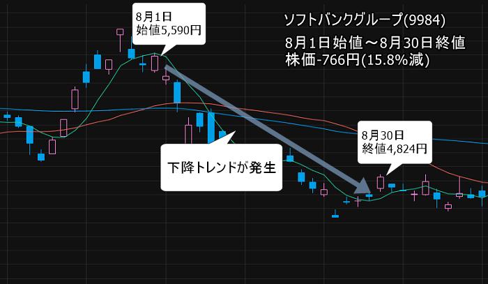 ソフトバンクグループ 8月1日~30日 下降トレンド