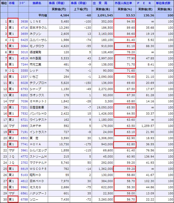 外国人株保有比率トップ30