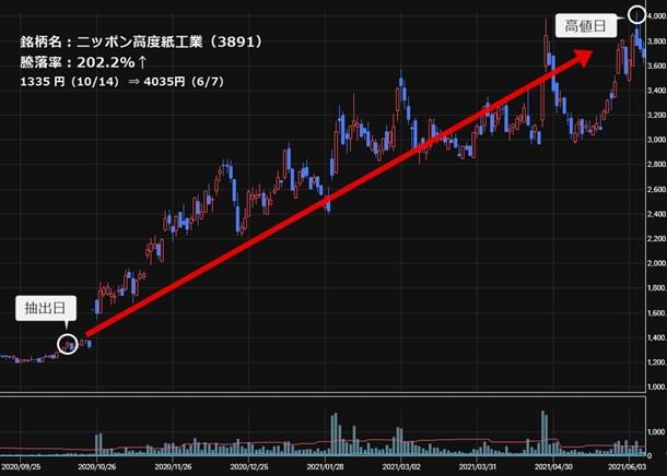 ニッポン高度紙工業(3891)の株価チャート