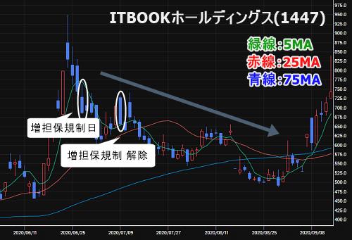 ITBOOKホールディングス(1447)の株価チャート