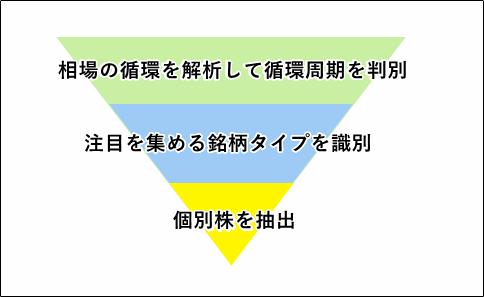 循環物色アナライザーの予測分析の流れ