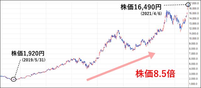 レーザーテック(6920)の株価チャート
