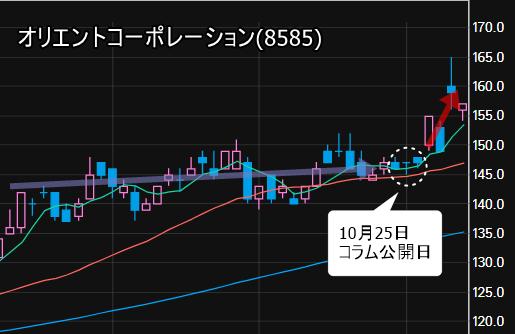 流動性のある中型株に該当するオリエントコーポレーション(8585)の株価動向