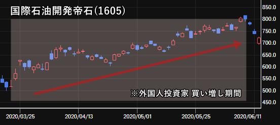 国際石油開発帝石(1605)の株価チャート