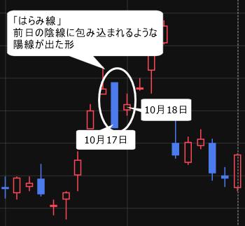 クラレ(3405) 10月17・18日 「はらみ線」