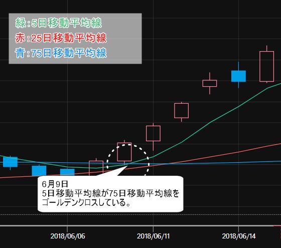 向後はるみさん推奨 アイビーシー(3920) 移動平均線を分析