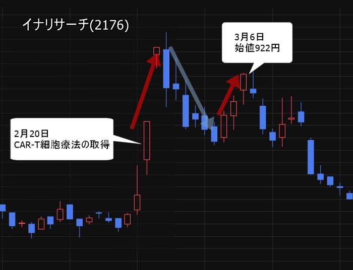 バイオ関連株が好材料発表 イナリサーチ(2176)の株価上昇