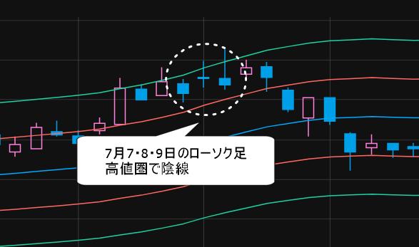 イード(6038) 7月7~9日 高値圏で陰線