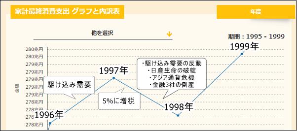 家計最終消費支出 1997年 消費税5%に増税