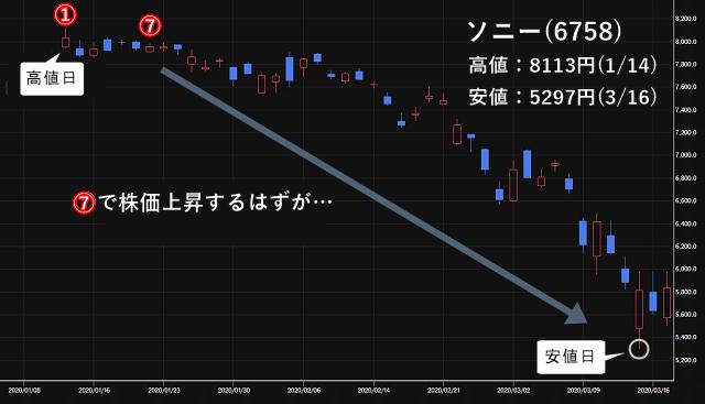 ソニー(6758)の株価チャート