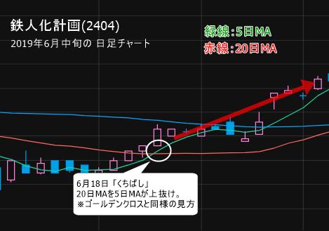 鉄人化計画(2404)  6月18日「くちばし」形成