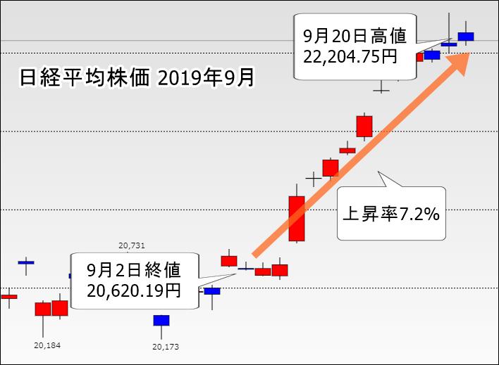 雅投資顧問 9月2日~20日 日経平均株価