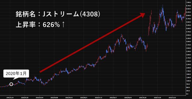 Jストリーム(4308)の株価チャート