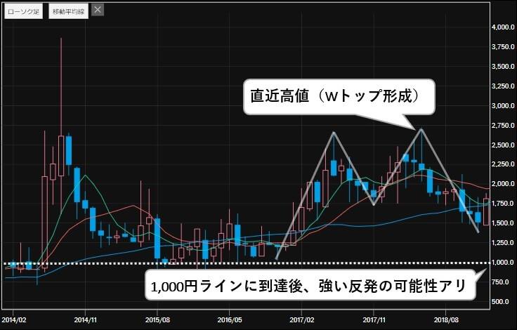 5G 関連銘柄 ネクストジェン(3842) 株価