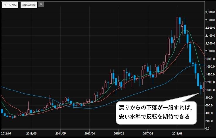 5G 関連銘柄 フェローテックホールディングス(6890) 株価
