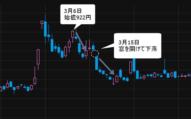 イナリサーチ(2176) 3月15日に窓を開けて株価下落