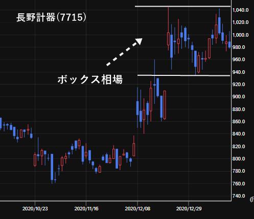 長野計器(7715)の株価チャート