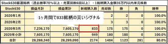 2020年3月の買いシグナルは833銘柄