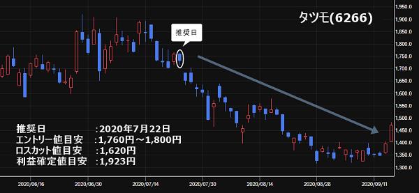 タツモ(6266)の株価チャート