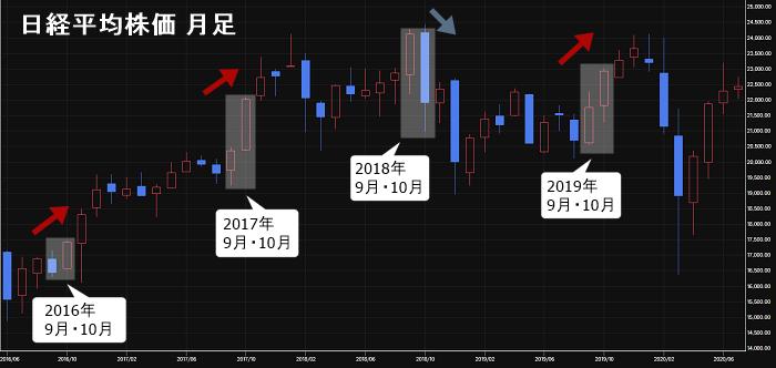 日経平均株価 2016年~2019年の月足