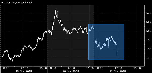 イタリア10年国債チャート