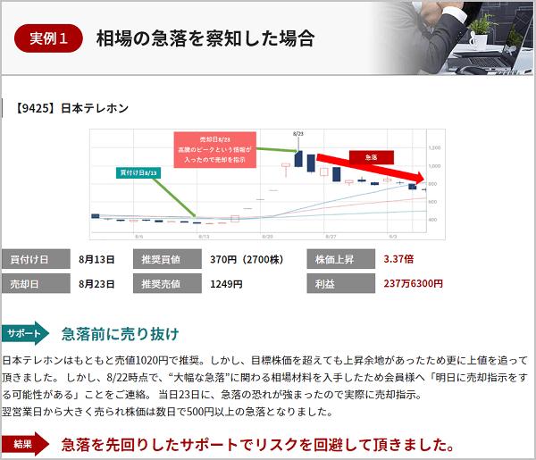投資顧問ID 日本テレホン(9425)実績