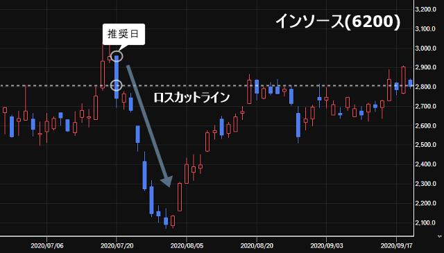 インソース(6200)の株価チャート