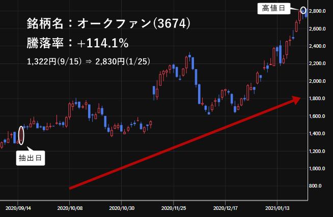 オークファン(3674)の株価チャート