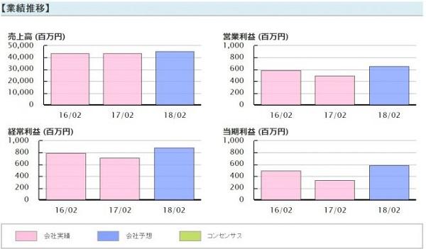 投資顧問ベストプランナー NaITO(7624)業績推移