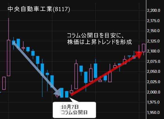 株価上昇期待の条件に該当する中央自動車工業(8117)の株価動向