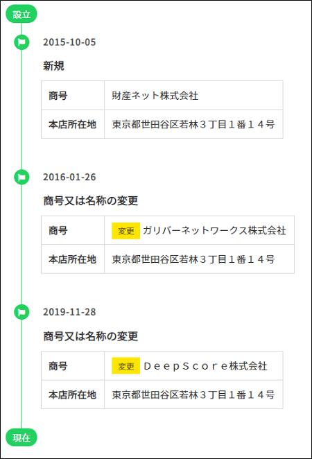 DeepScore社の商号の変更履歴
