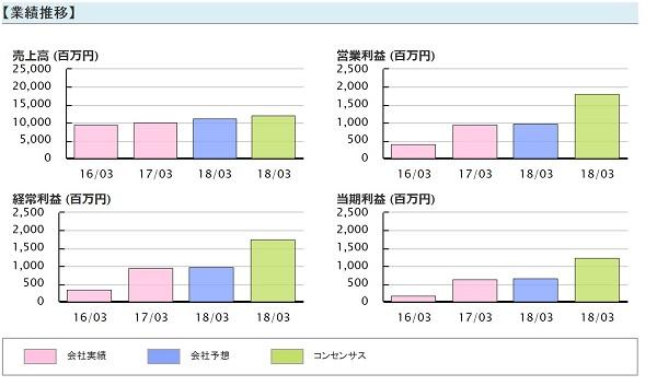 最強!!株トレード投資顧問 評判 検証 被害 ヤマシンフィルタ(6240) 業績推移