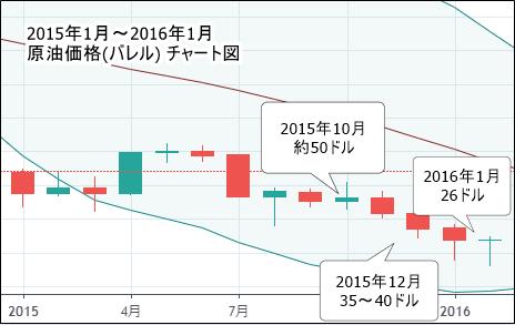 2015年1月~2016年1月 原油価格(バレル) チャート図