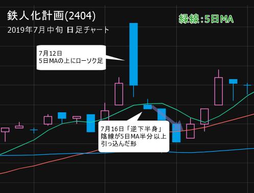 鉄人化計画(2404)  7月16日「逆下半身」形成