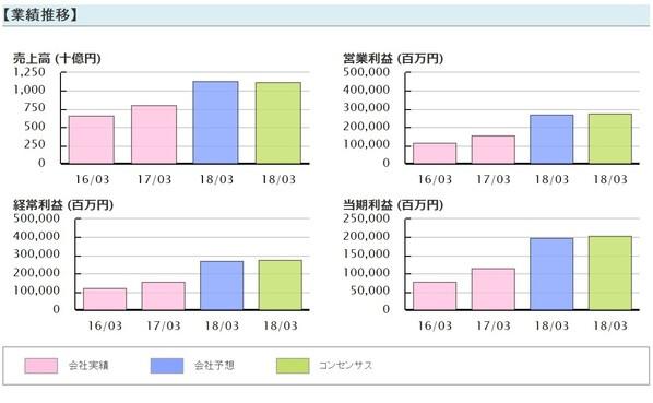 AIマネー 評判 トレード実績 東京エレクトロン(8035) 業績推移