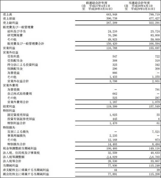 AIマネー 評判 トレード実績 東京エレクトロン(8035) 決算