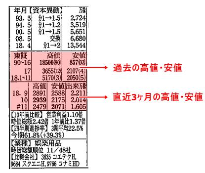 四季報の株価