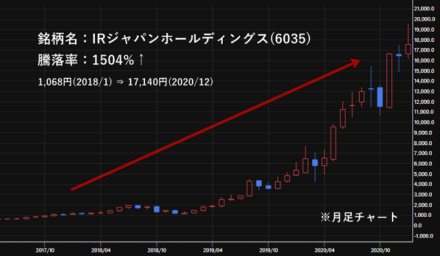 IRジャパンホールディングス(6035)の株価チャート