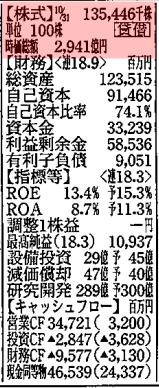四季報の株式
