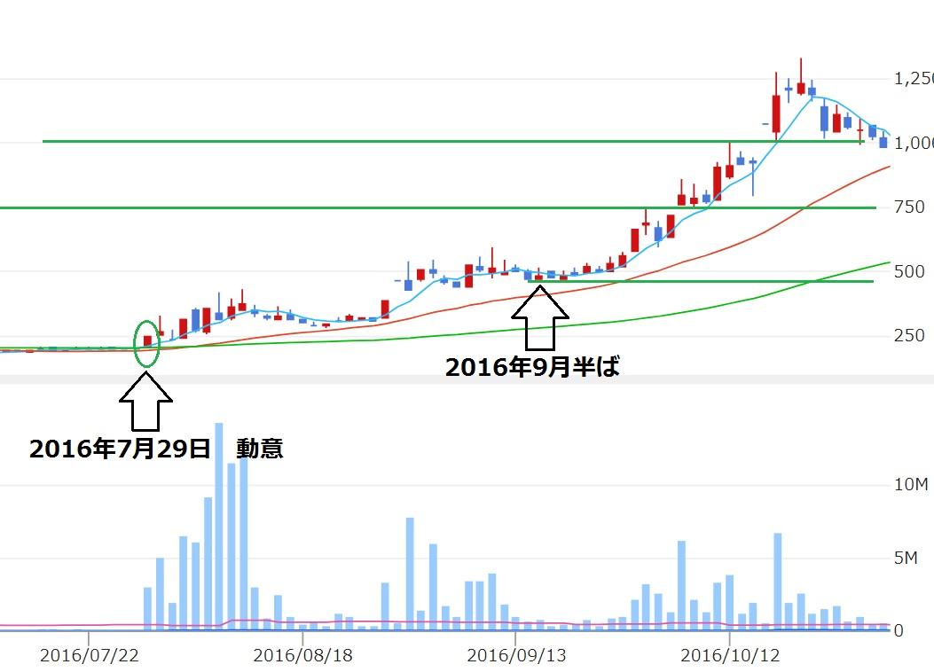 安川情報(2354) チャート