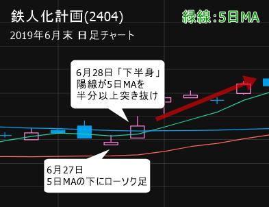 鉄人化計画(2404)  6月28日「下半身」形成