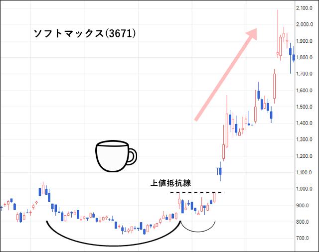 ソフトマックス(3671)の株価チャート