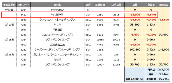 phantom株価予報aiエンジン 9月シミュレーション結果